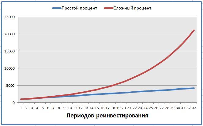 Изображение - Расчет сложных процентов 1-3