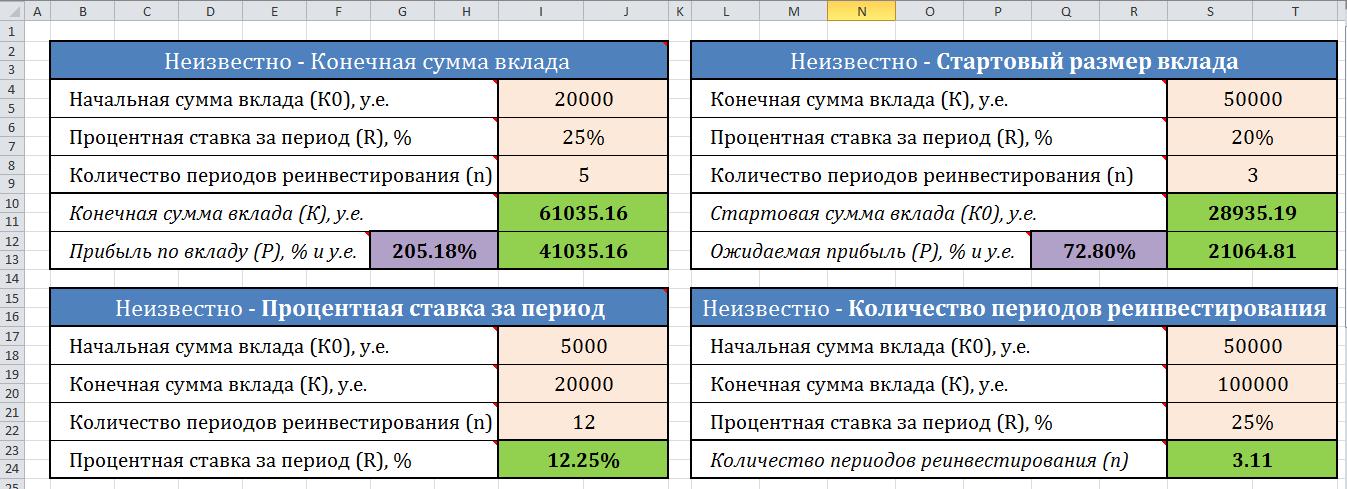 Калькулятор сложных процентов с капитализацией