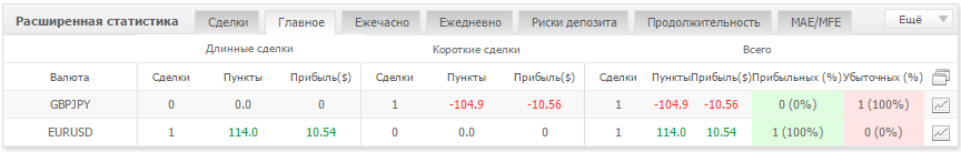 Советник Forex Trend Hunter