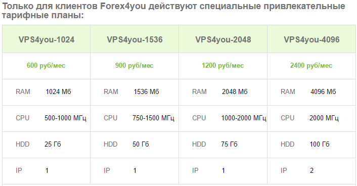 Forex4you VPS