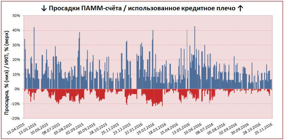 ИКП IVE: анализ ПАММ-счетов