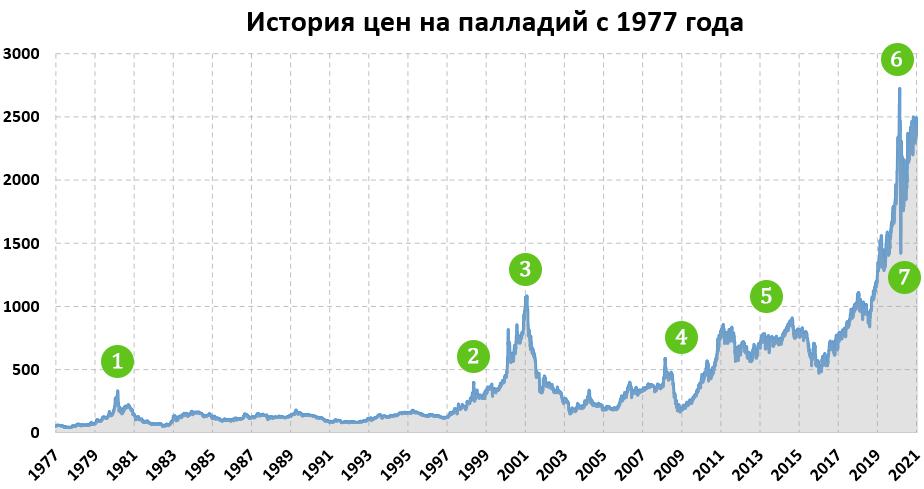 История цен на палладий