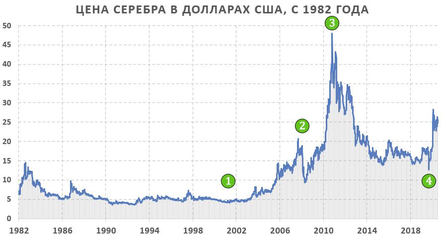 График серебра 40 лет