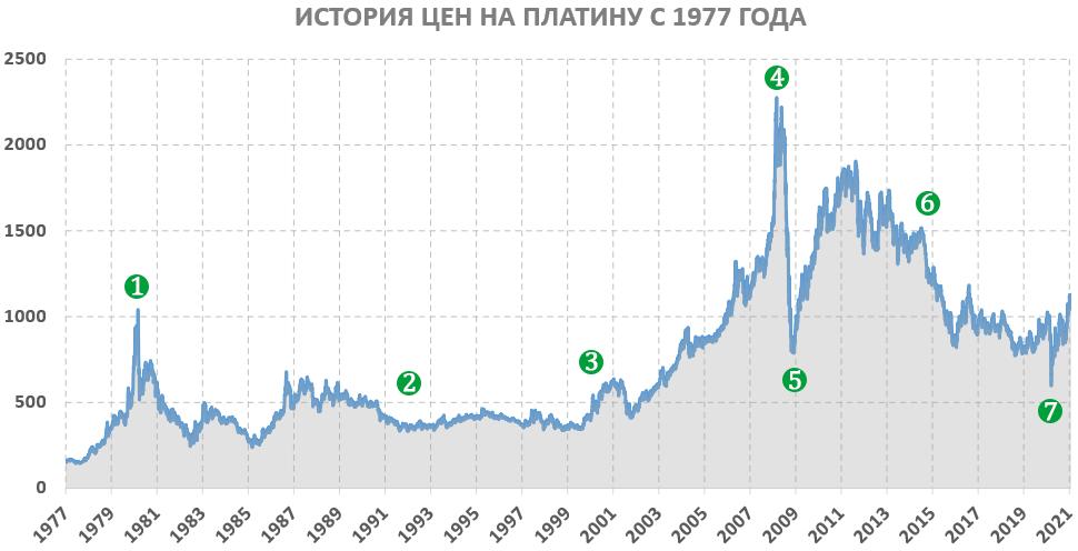 График цен на платину 50 лет