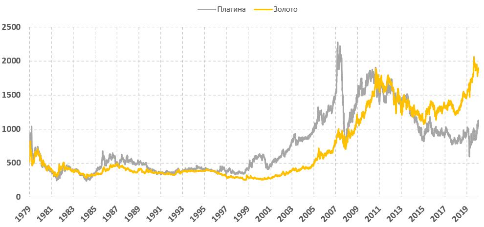 График цен платины и золота