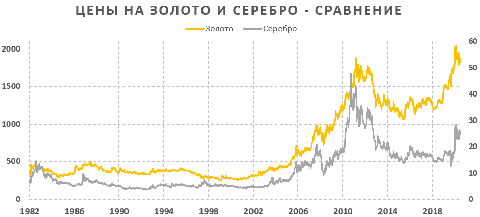 Золото и серебро сравнение