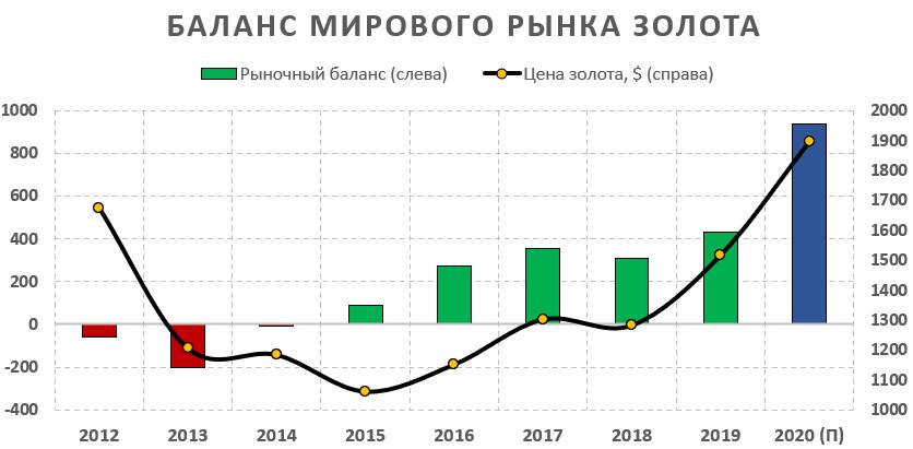 Баланс рынка золота