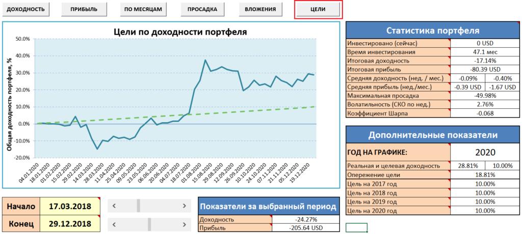 IVE: Учёт инвестиций - результаты по портфелю