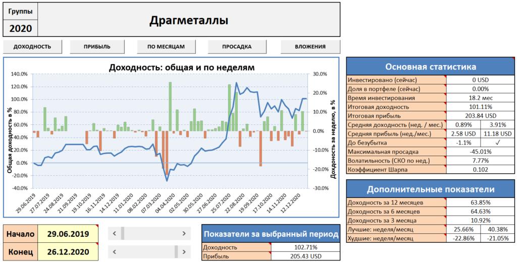 IVE: учёт инвестиций - результаты по активу