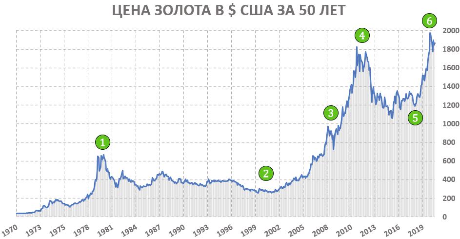 История котировок золота за 50 лет