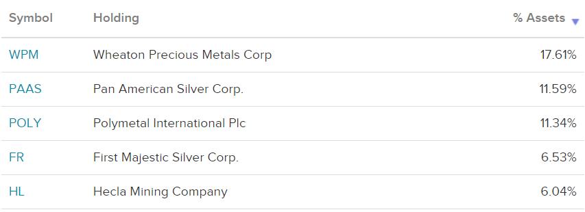ETF акций серебродобывающих компаний