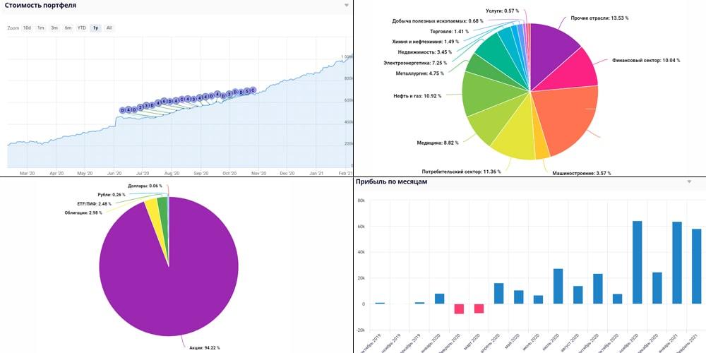 Графики на Intelinvest