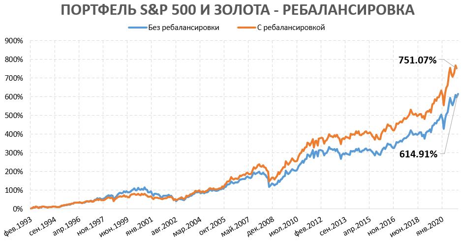 Пример ребалансировки инвестиционного портфеля
