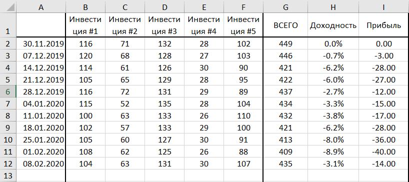 Пример учёта инвестиций в Excel