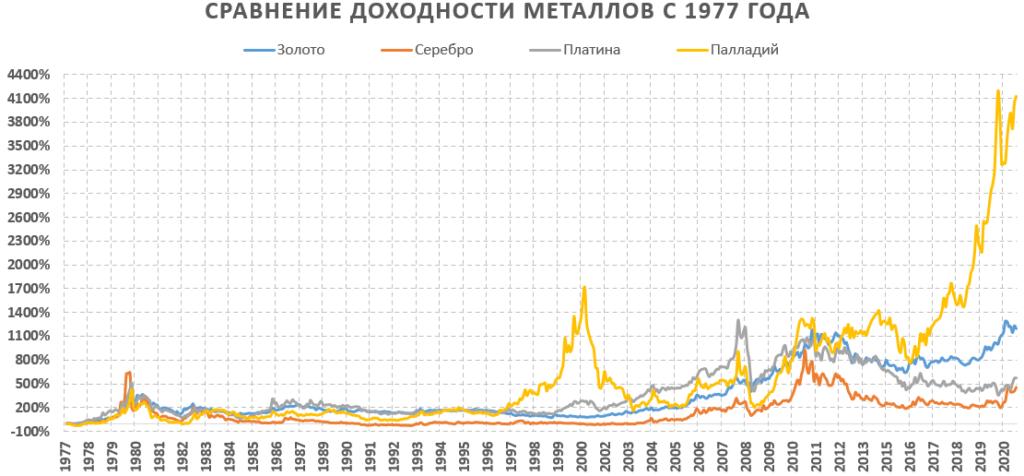 Сравнение доходности драгоценных металлов