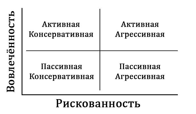 Типы стратегий для инвестиционного портфеля