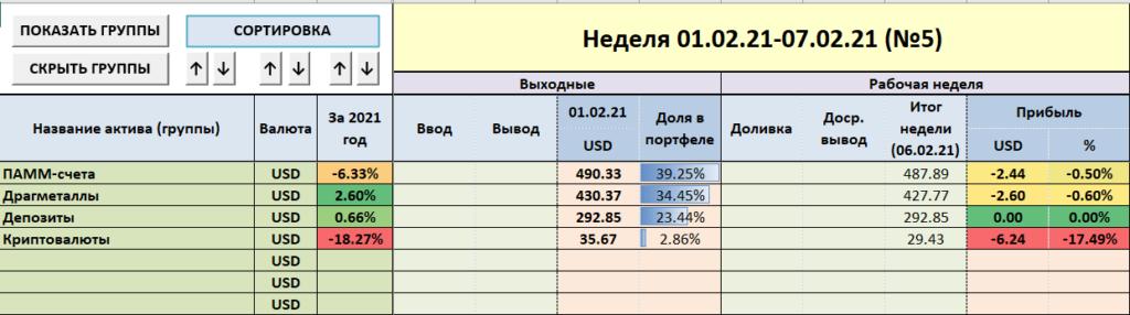 IVE учёт инвестиций - по группам