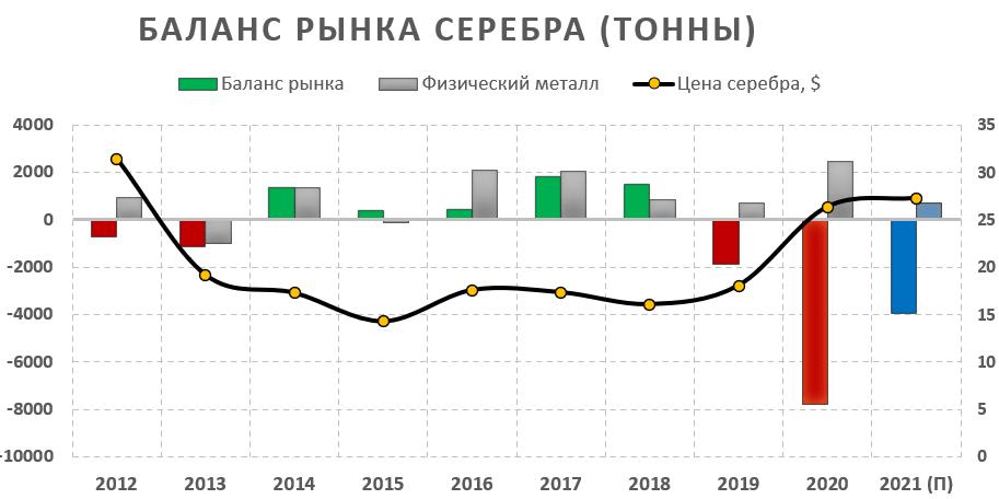 Баланс рынка серебра 2021