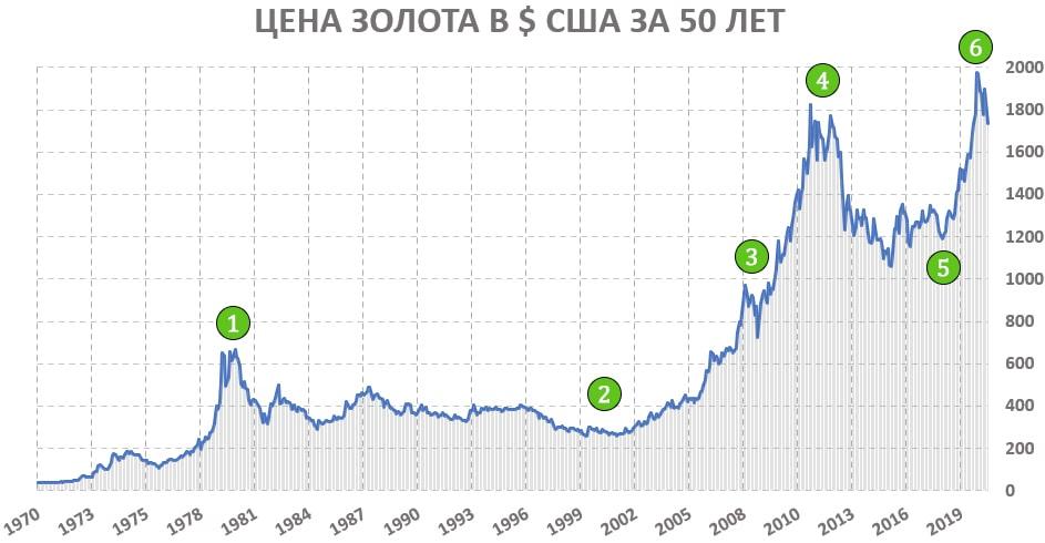 График золота за 50 лет