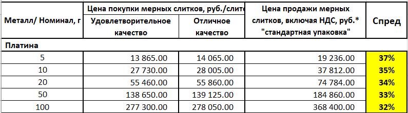 Инвестиции в слитки из платины