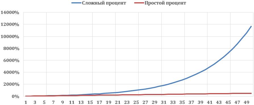 Графики в калькуляторе сложных процентов