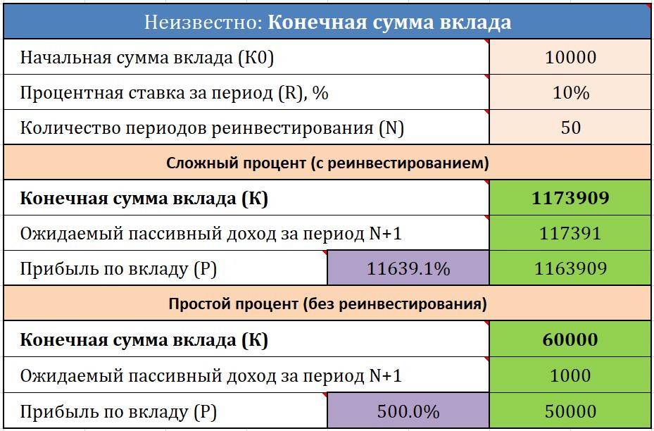 Калькулятор сложных процентов