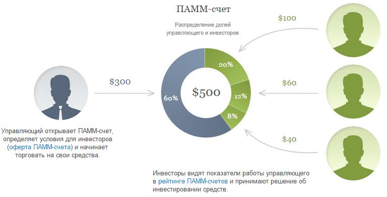 Инвестиции в Форекс ПАММ-счета
