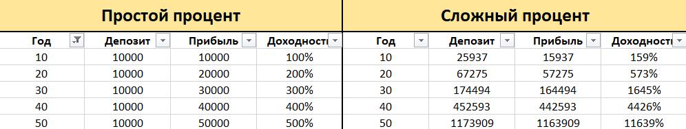 Простой и сложный процент сравнение