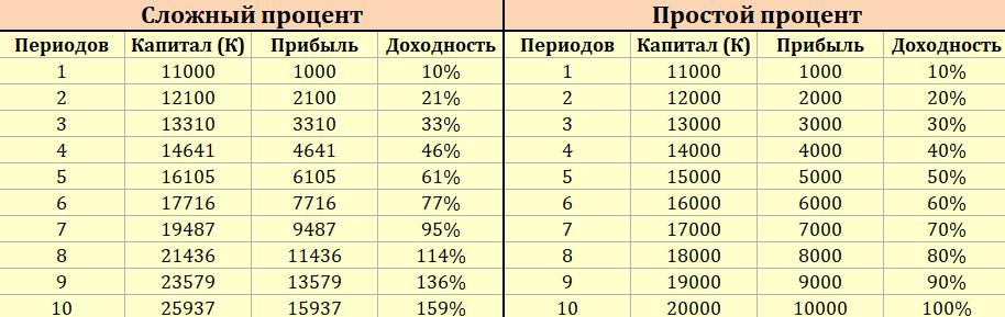 Таблица в калькуляторе сложных процентов